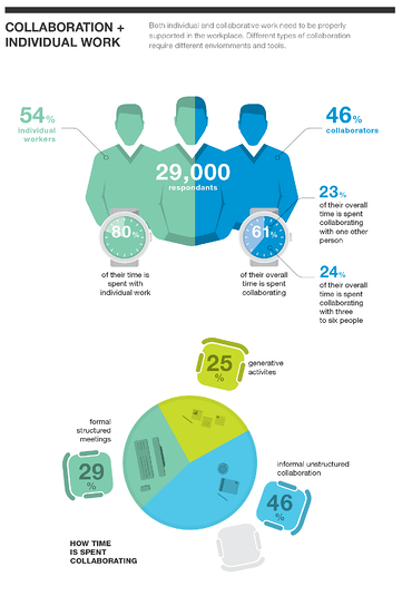 Collaboration, Innovation and Work Infographic